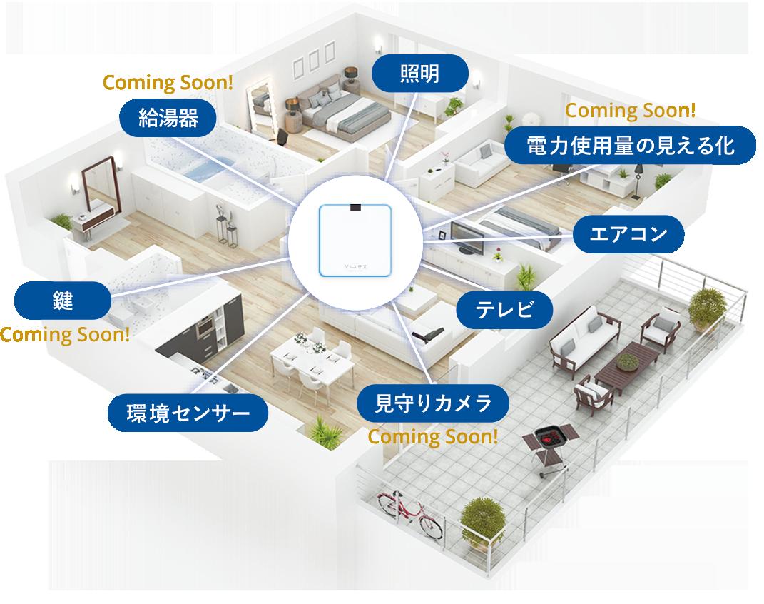さまざまな家電機器や住宅設備と連携できる